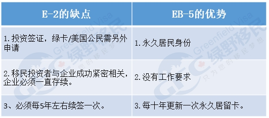 E2与EB5劣势对比
